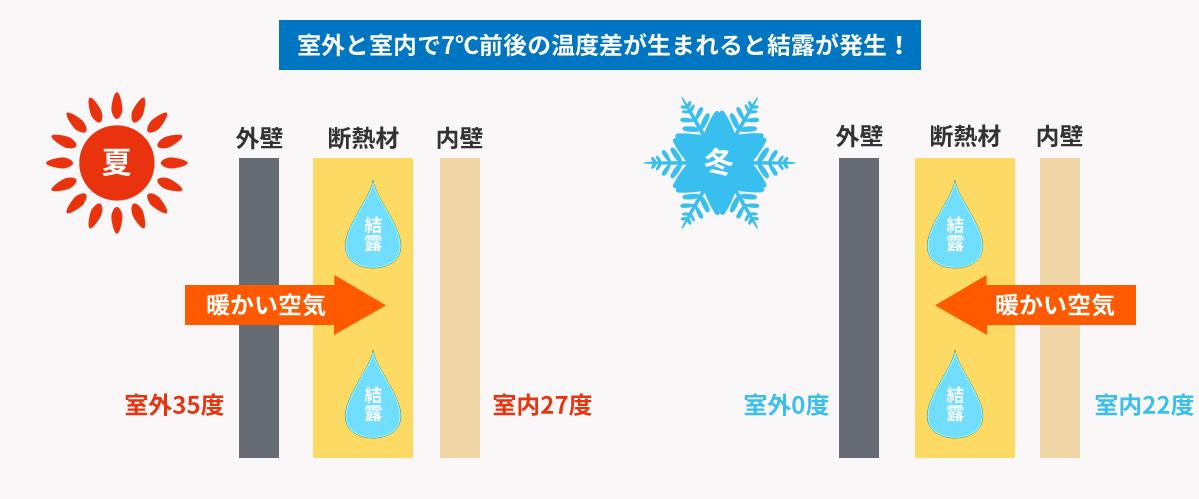 室外と室内で7℃前後の温度差が生まれると結露が発生!