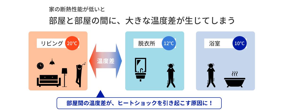 家の断熱性能が低いと部屋と部屋の間に、大きな温度差が生じてしまう。